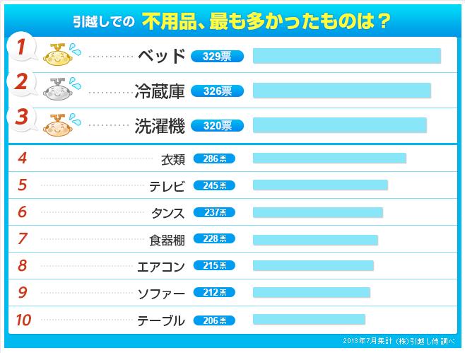 『引越しでの不用品、最も多かったものは?』ランキングの表