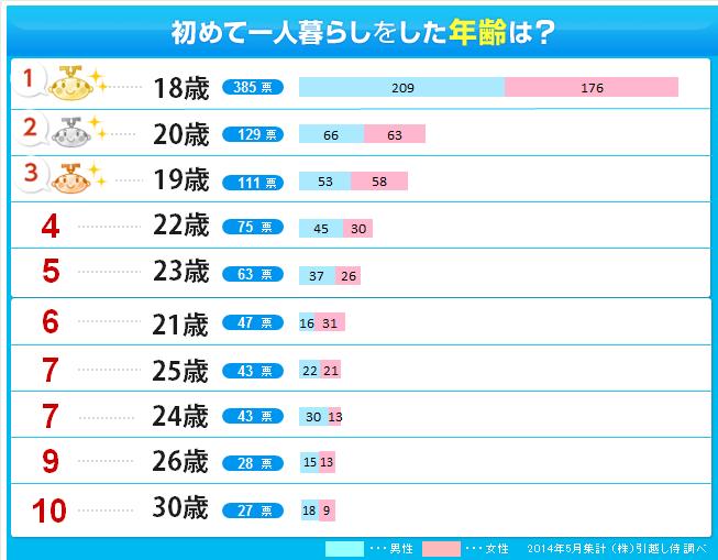 https://hikkoshizamurai.jp/img/report/024/index_graph01.png