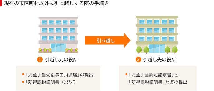 京都 市 証明 郵送 サービス センター