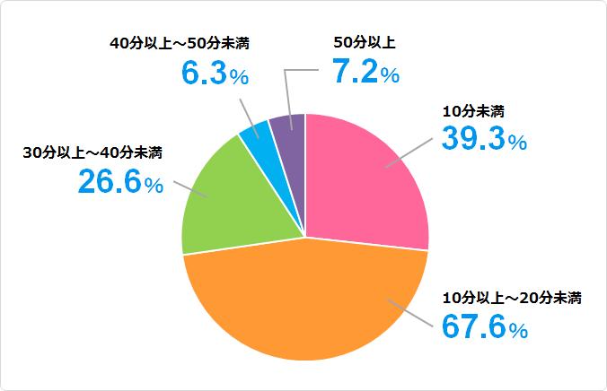 家族引越しの訪問見積もり所要時間のデータ