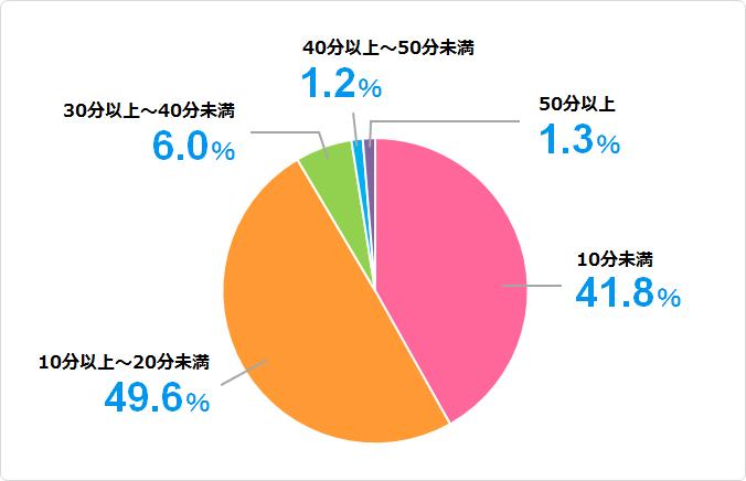 訪問見積もりの所要時間について集計した結果のグラフ